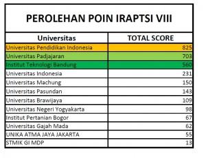Hasil Kejuaraan IRAPTSI VIII